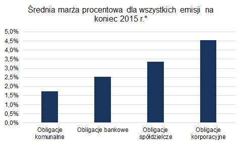 średnia marża obligacji w 2015