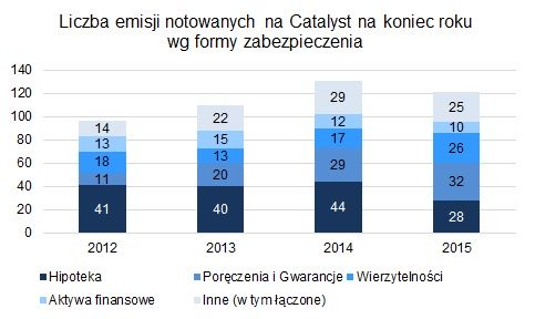 Liczba emisji notowanych na Catalyst na koniec roku wg formy zabezpieczenia