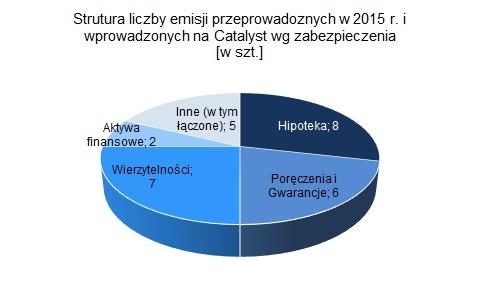 Strutura liczby emisji przeprowadoznych w 2015 r. i wprowadzonych na Catalyst wg zabezpieczenia