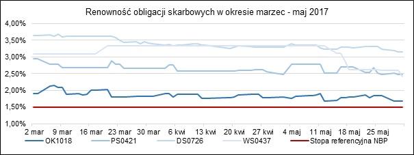 obligacje skarbowe w maju 2017