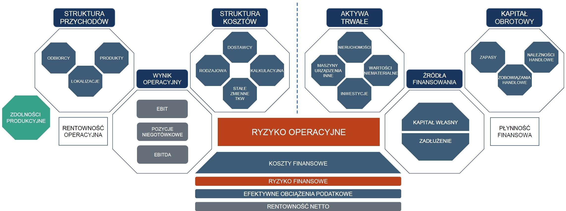 due dieligence finansowe schemat, obszary due diligence finansowego; zakres due diligence finansowego;